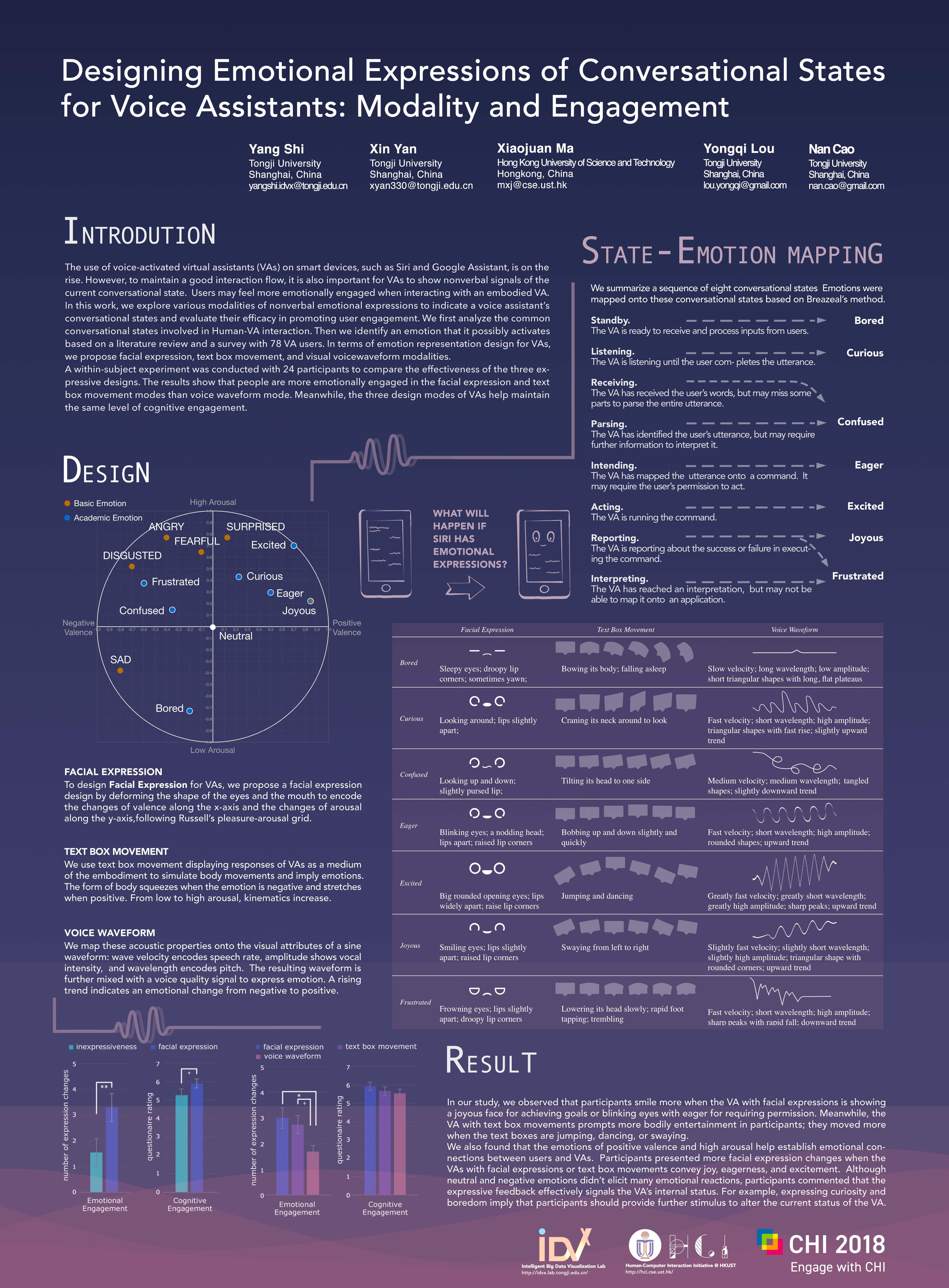 Intelligent Big Data Visualization Lab
